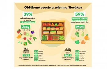 Najobľúbenejšie ovocie a zelenina Slovákov