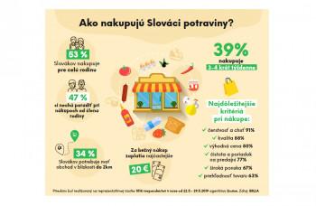 Slováci dbajú pri nákupoch potravín o potreby svojich blízkych