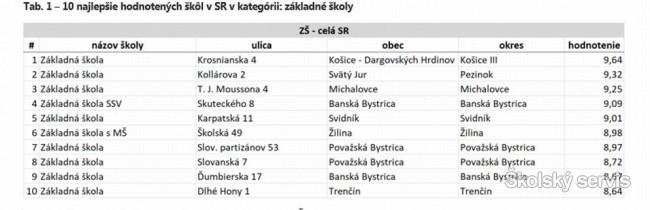 Po aktualizácii rebríčkov sa na celoslovenskej úrovni medzi ZŠ opäť  najlepšie umiestnila Základná škola na Krosnianskej 4 v Košiciach. 3dc9c0dea84